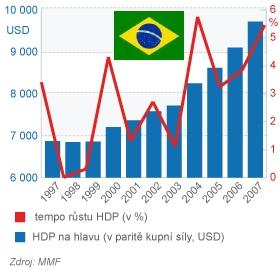 Brazílie růst HDP a HDP na hlavu