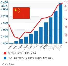 Čína růst HDP a HDP na hlavu