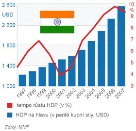 Indie růst HDP a HDP na hlavu