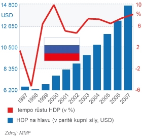 Rusko růst HDP a HDP na hlavu