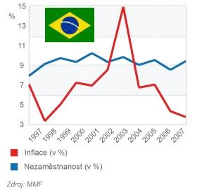 Brazílie - Inflace a Nezaměstnanost