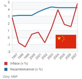 Čína - Inflace a Nezaměstnanost