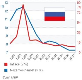 Rusko - Inflace a Nezaměstnanost